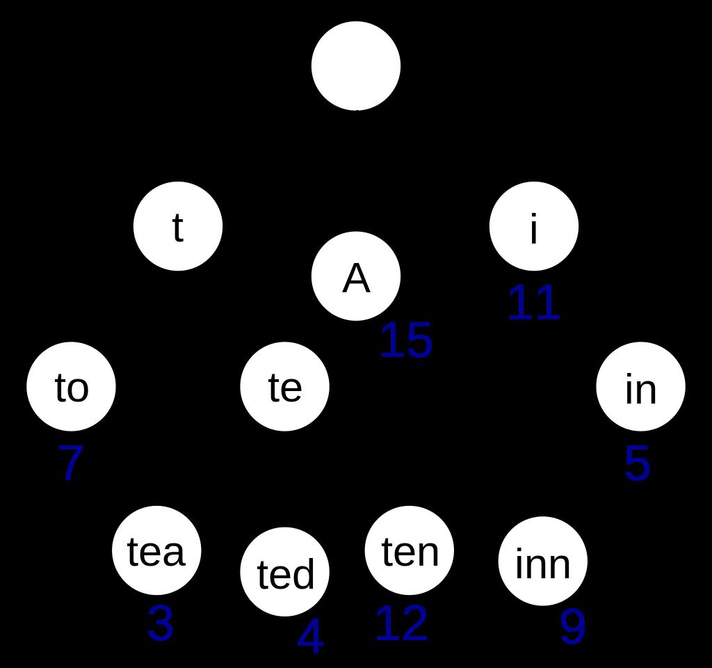 Trie 树